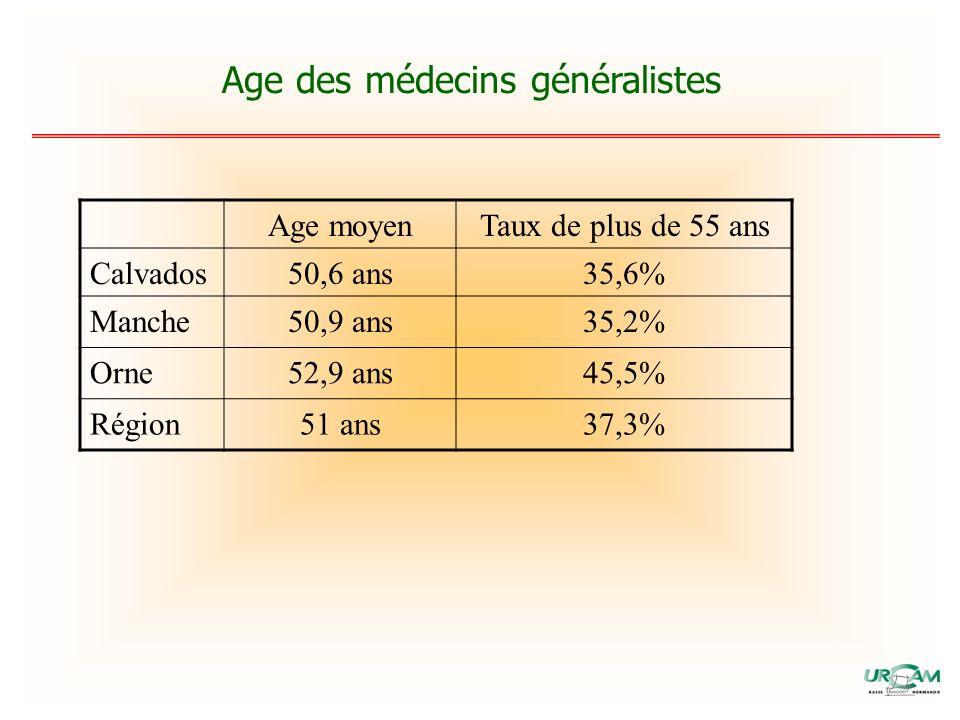 Age moyenTaux de plus de 55 ans Calvados50,6 ans35,6% Manche50,9 ans35,2% Orne52,9 ans45,5% Région51 ans37,3%