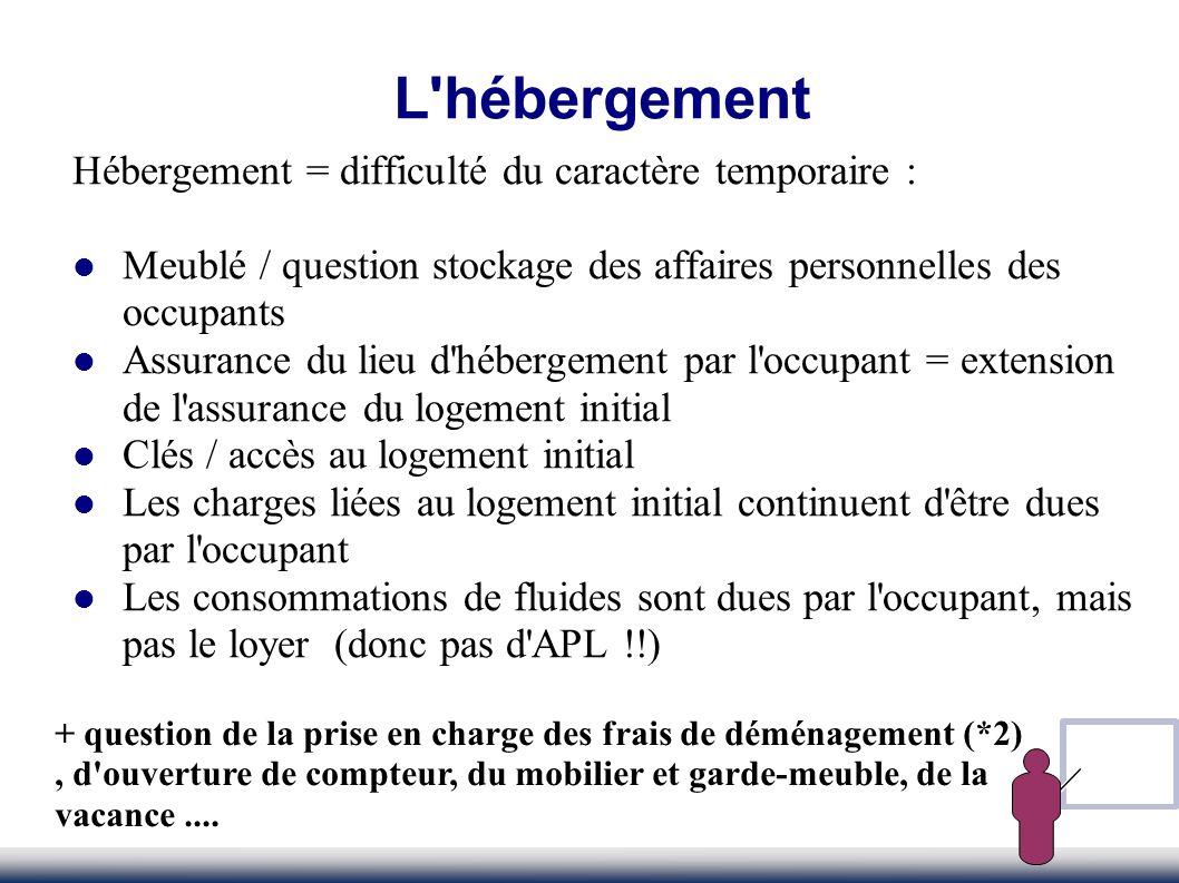 Hébergement = difficulté du caractère temporaire : Meublé / question stockage des affaires personnelles des occupants Assurance du lieu d'hébergement