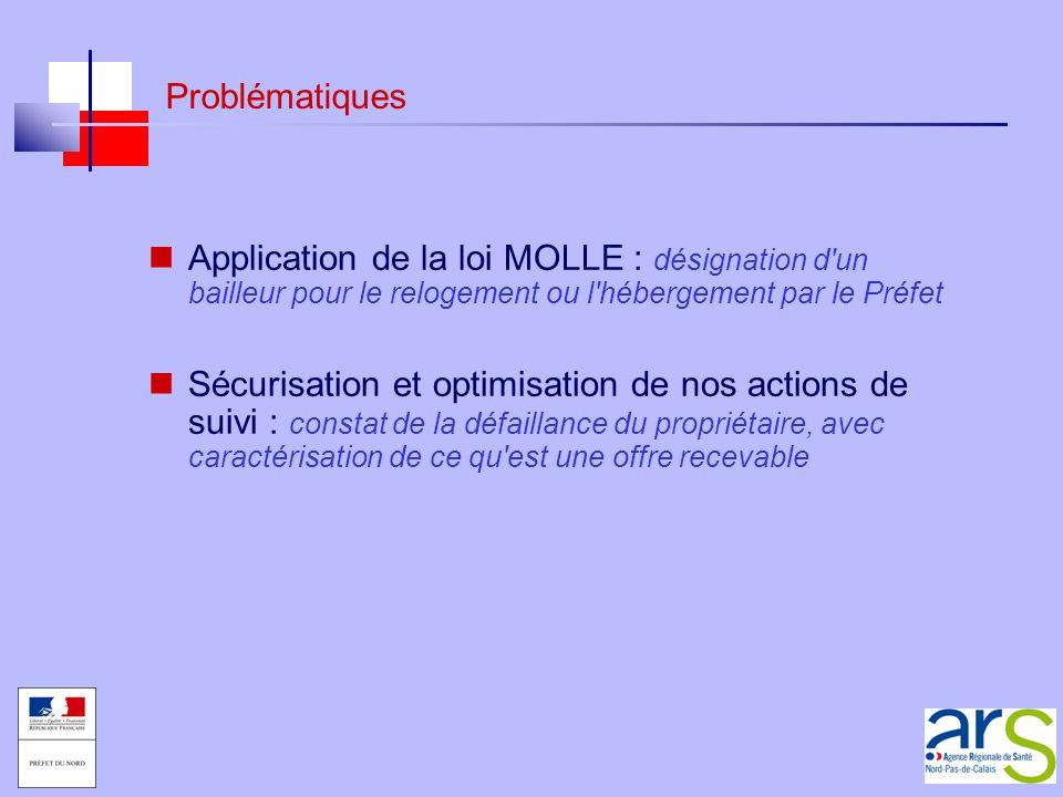 Problématiques Application de la loi MOLLE : désignation d'un bailleur pour le relogement ou l'hébergement par le Préfet Sécurisation et optimisation