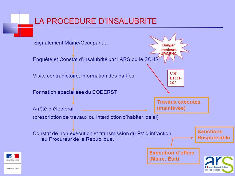 Signalement Mairie/Occupant… Enquête et Constat dinsalubrité par lARS ou le SCHS Visite contradictoire, information des parties Formation spécialisée