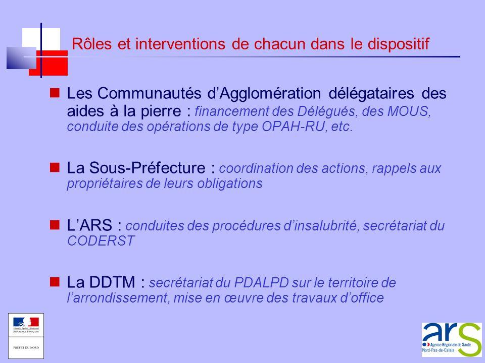 Rôles et interventions de chacun dans le dispositif Les Communautés dAgglomération délégataires des aides à la pierre : financement des Délégués, des