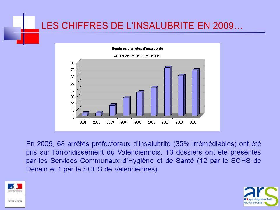 LES CHIFFRES DE LINSALUBRITE EN 2009… En 2009, 68 arrêtés préfectoraux dinsalubrité (35% irrémédiables) ont été pris sur larrondissement du Valencienn