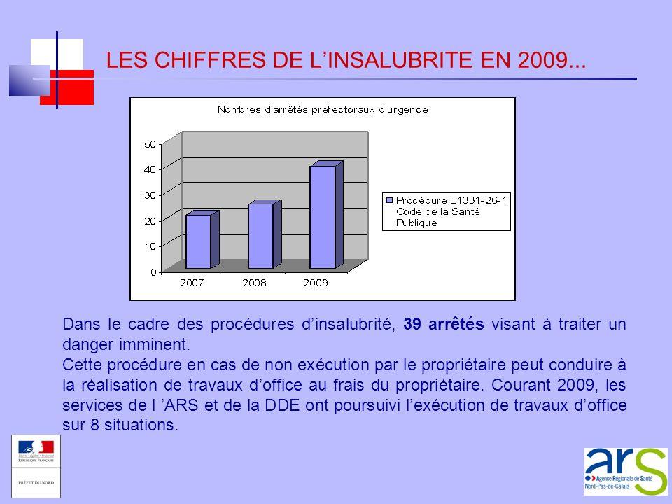 LES CHIFFRES DE LINSALUBRITE EN 2009... Dans le cadre des procédures dinsalubrité, 39 arrêtés visant à traiter un danger imminent. Cette procédure en