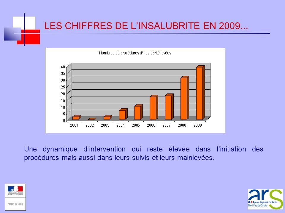 LES CHIFFRES DE LINSALUBRITE EN 2009... Une dynamique dintervention qui reste élevée dans linitiation des procédures mais aussi dans leurs suivis et l