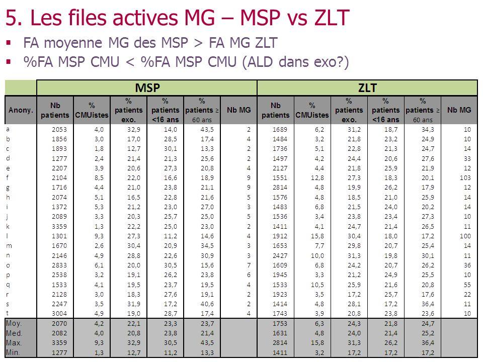 5. Les files actives MG – MSP vs ZLT FA moyenne MG des MSP > FA MG ZLT %FA MSP CMU < %FA MSP CMU (ALD dans exo?)