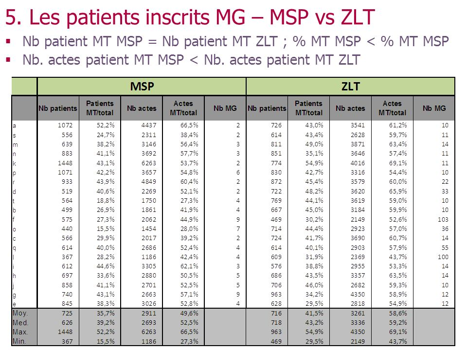 Nb patient MT MSP = Nb patient MT ZLT ; % MT MSP < % MT MSP Nb.