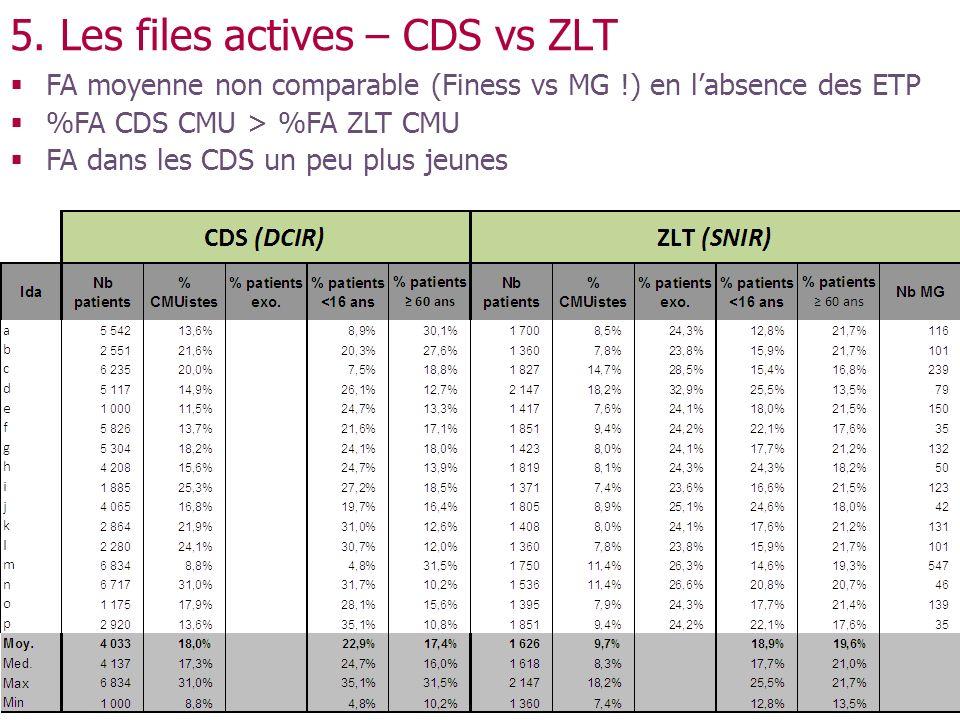 5. Les files actives – CDS vs ZLT FA moyenne non comparable (Finess vs MG !) en labsence des ETP %FA CDS CMU > %FA ZLT CMU FA dans les CDS un peu plus