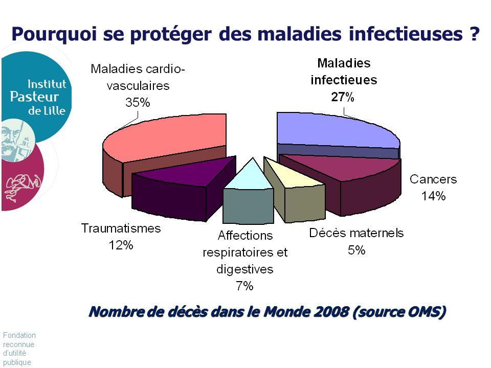 Fondation reconnue dutilité publique Pour vivre mieux, plus longtemps Pourquoi se protéger des maladies infectieuses ? Nombre de décès dans le Monde 2