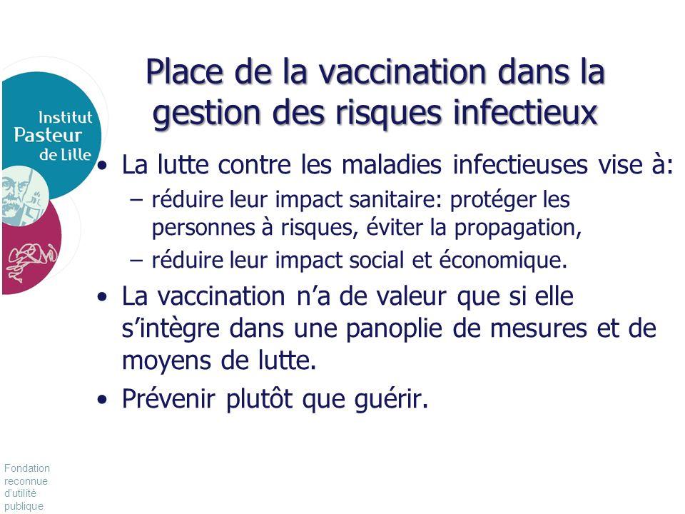 Fondation reconnue dutilité publique Pour vivre mieux, plus longtemps Place de la vaccination dans la gestion des risques infectieux La lutte contre l