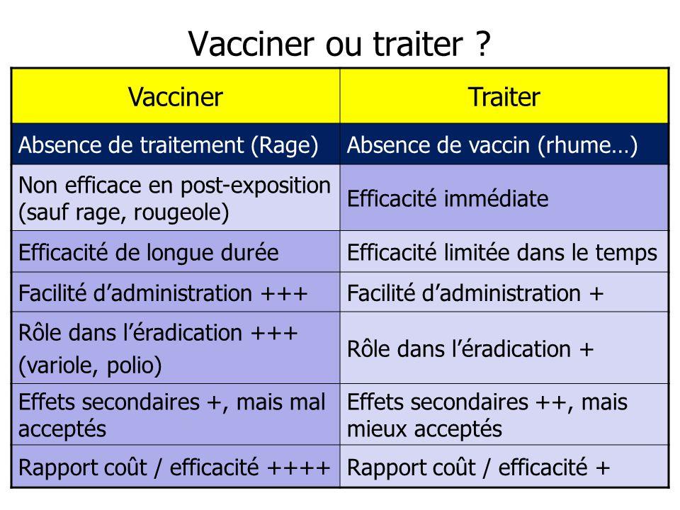 Vacciner ou traiter ? VaccinerTraiter Absence de traitement (Rage)Absence de vaccin (rhume…) Non efficace en post-exposition (sauf rage, rougeole) Eff