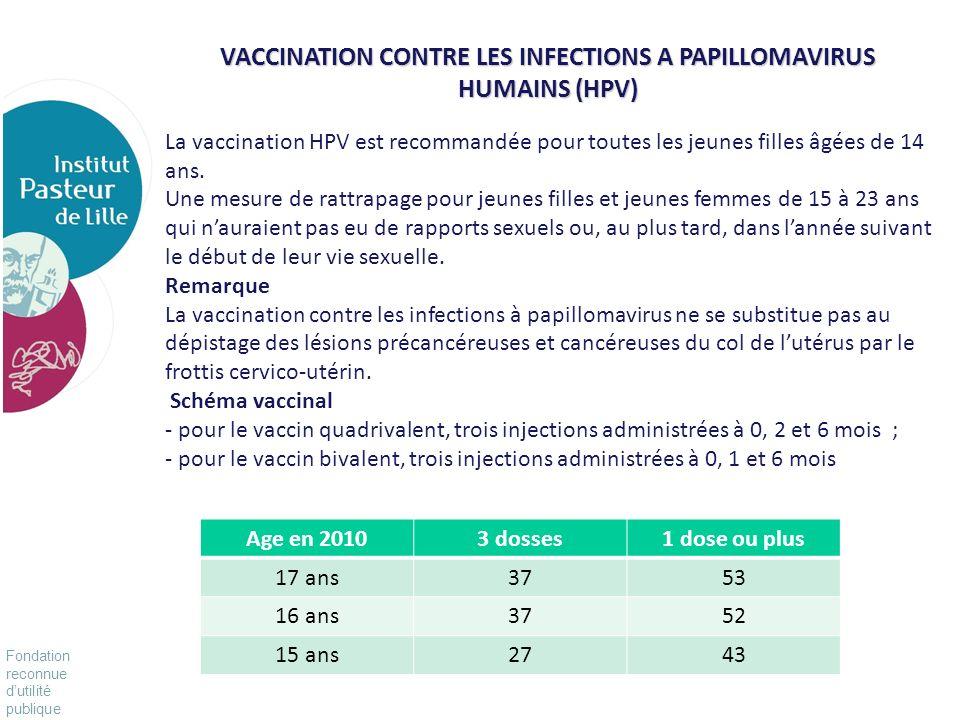 Fondation reconnue dutilité publique Pour vivre mieux, plus longtemps Age en 20103 dosses1 dose ou plus 17 ans3753 16 ans3752 15 ans2743 VACCINATION C