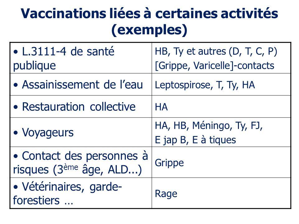 Vaccinations liées à certaines activités (exemples) L.3111-4 de santé publique HB, Ty et autres (D, T, C, P) [Grippe, Varicelle]-contacts Assainisseme