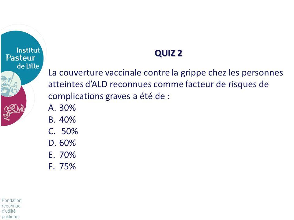 Fondation reconnue dutilité publique Pour vivre mieux, plus longtemps QUIZ 3 La vaccination contre la varicelle est recommandée pour : A.les personnes infectées par le VIH B.les personnes traitées par immunosuppresseurs C.les personnes atteintes de neutropénie chronique sévère D.les adolescents de 12 à 18 ans sans antécédent de varicelle E.les femmes en âge de procréer et sans antécédent de varicelle F.les adultes de plus de 18 ans exposés à la varicelle, immunocompétents sans antécédent de varicelle dans les trois jours suivant lexposition à un patient