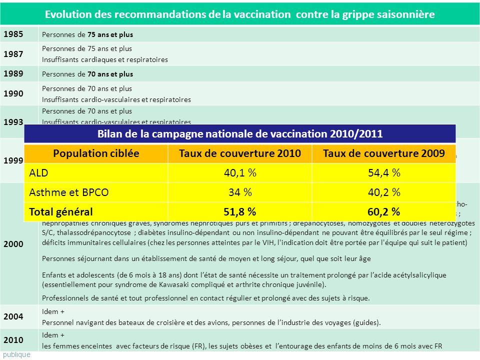 Fondation reconnue dutilité publique Pour vivre mieux, plus longtemps Evolution des recommandations de la vaccination contre la grippe saisonnière 198
