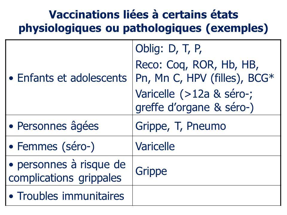 Enfants et adolescents Oblig: D, T, P, Reco: Coq, ROR, Hb, HB, Pn, Mn C, HPV (filles), BCG* Varicelle (>12a & séro-; greffe dorgane & séro-) Personnes