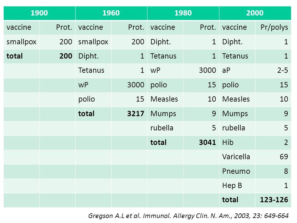 1900196019802000 vaccineProt.vaccineProt.vaccineProt.vaccinePr/polys smallpox200smallpox200Dipht.1 1 total200Dipht.1Tetanus1 1 1wP3000aP2-5 wP3000poli
