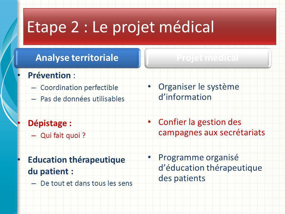 Etape 2 : Le projet médical Analyse territoriale Prévention : – Coordination perfectible – Pas de données utilisables Dépistage : – Qui fait quoi ? Ed