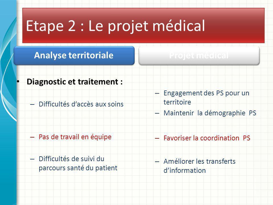 Etape 2 : Le projet médical Analyse territoriale Diagnostic et traitement : – Difficultés daccès aux soins – Pas de travail en équipe – Difficultés de