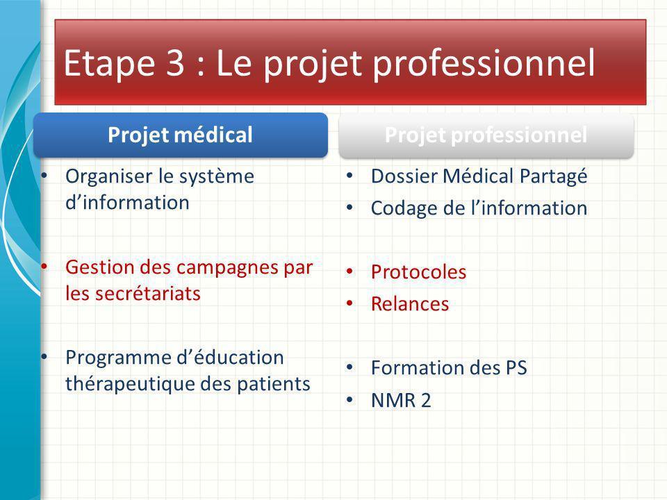 Etape 3 : Le projet professionnel Projet médical Organiser le système dinformation Gestion des campagnes par les secrétariats Programme déducation thé