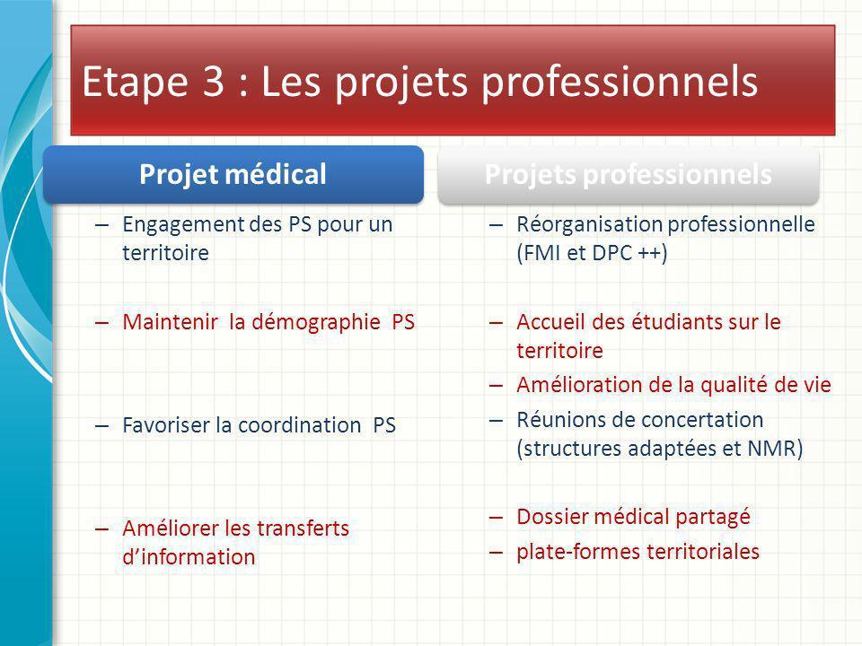 Etape 3 : Les projets professionnels Projet médical – Engagement des PS pour un territoire – Maintenir la démographie PS – Favoriser la coordination P
