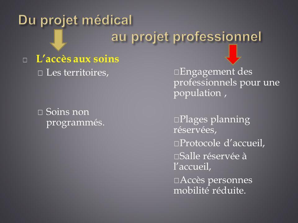 Laccès aux soins Les territoires, Soins non programmés. Engagement des professionnels pour une population, Plages planning réservées, Protocole daccue