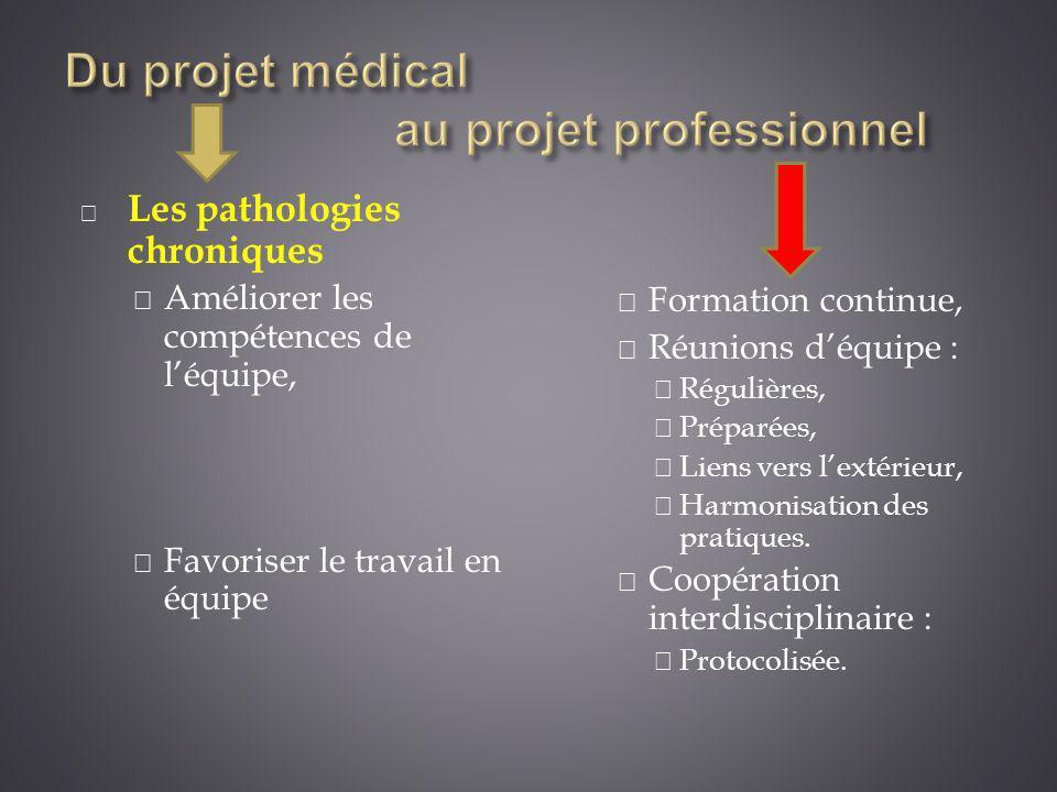 Les pathologies chroniques Améliorer les compétences de léquipe, Favoriser le travail en équipe Formation continue, Réunions déquipe : Régulières, Pré