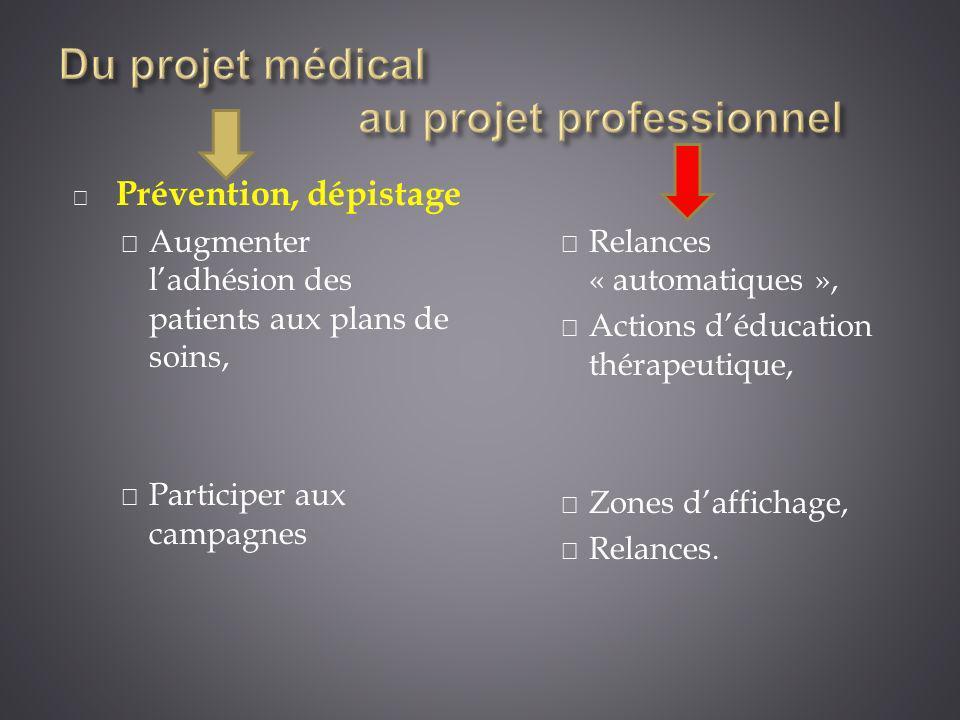 Prévention, dépistage Augmenter ladhésion des patients aux plans de soins, Participer aux campagnes Relances « automatiques », Actions déducation thér