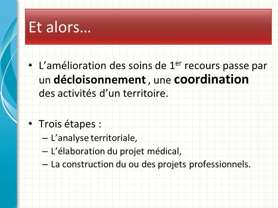 Et alors… Lamélioration des soins de 1 er recours passe par un décloisonnement, une coordination des activités dun territoire. Trois étapes : – Lanaly