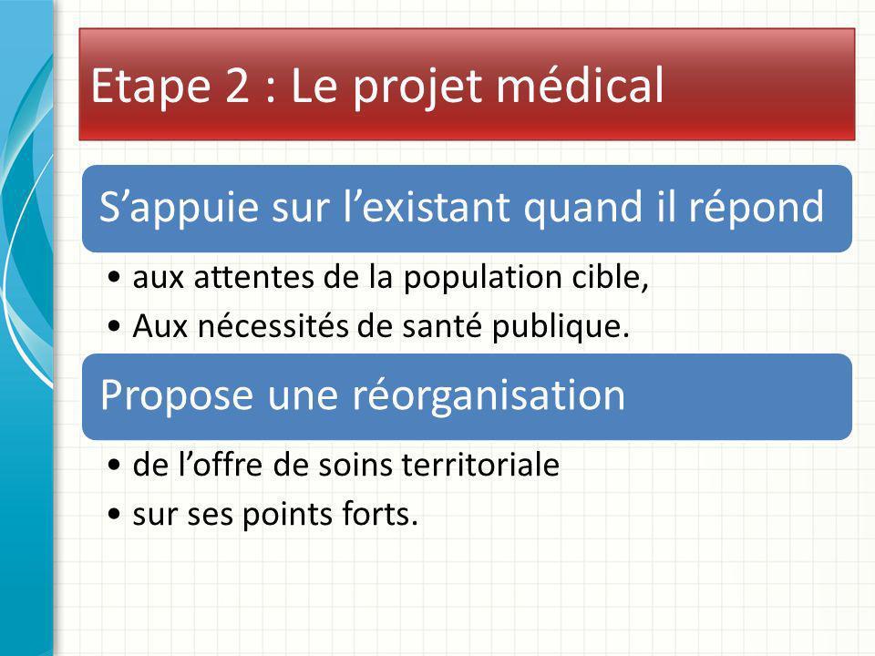 Etape 2 : Le projet médical Sappuie sur lexistant quand il répond aux attentes de la population cible, Aux nécessités de santé publique. Propose une r