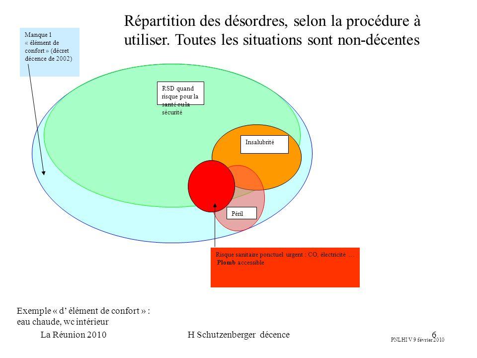 La Réunion 2010H Schutzenberger décence6 PNLHI V 9 février 2010 RSD quand risque pour la santé ou la sécurité Insalubrité Péril Risque sanitaire ponctuel urgent : CO, électricité … Plomb accessible Manque 1 « élément de confort » (décret décence de 2002) Répartition des désordres, selon la procédure à utiliser.