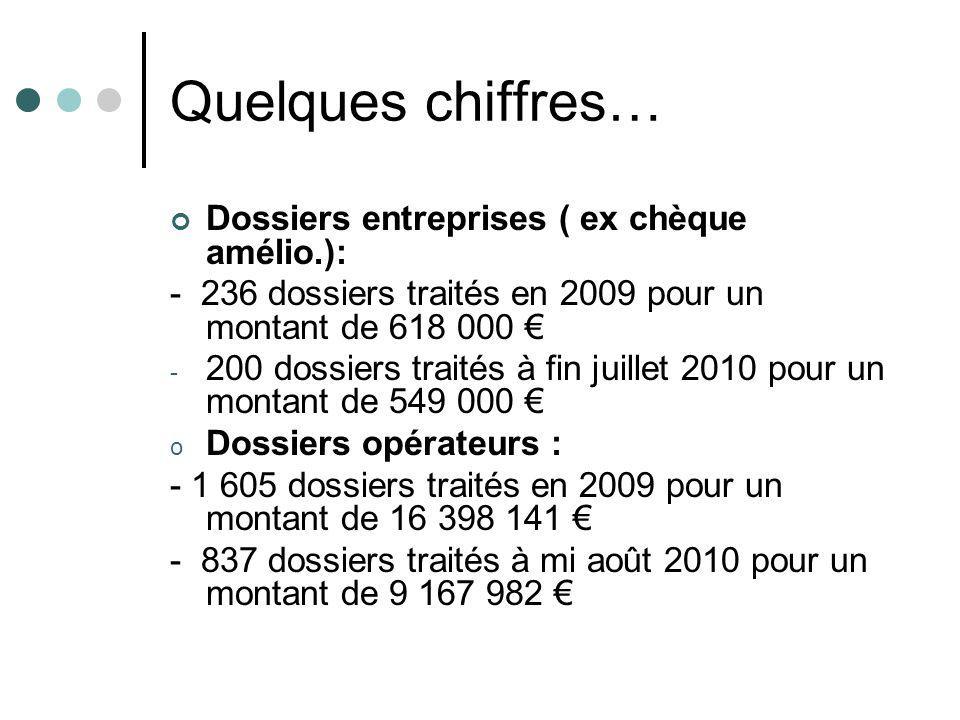 Quelques chiffres… Dossiers entreprises ( ex chèque amélio.): - 236 dossiers traités en 2009 pour un montant de 618 000 - 200 dossiers traités à fin j