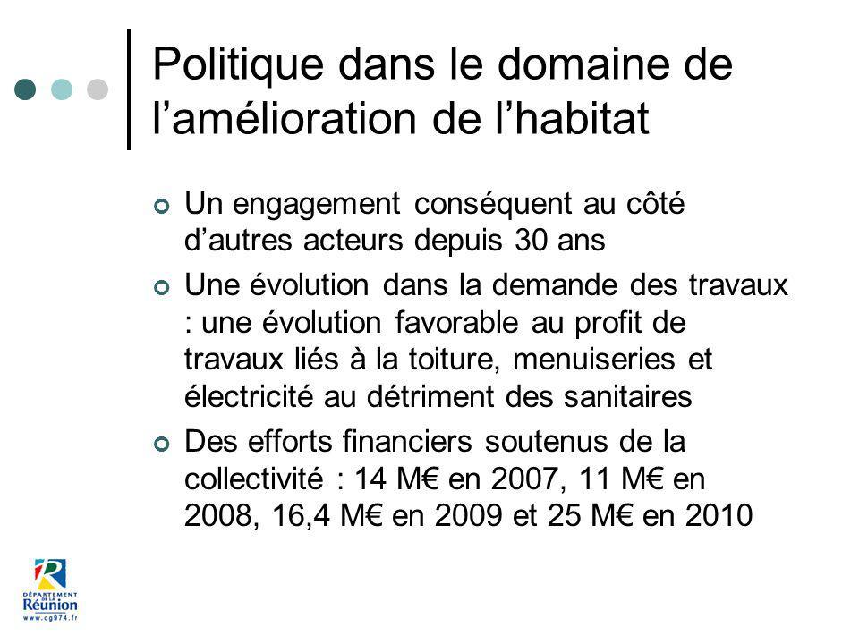 Politique dans le domaine de lamélioration de lhabitat Un engagement conséquent au côté dautres acteurs depuis 30 ans Une évolution dans la demande de