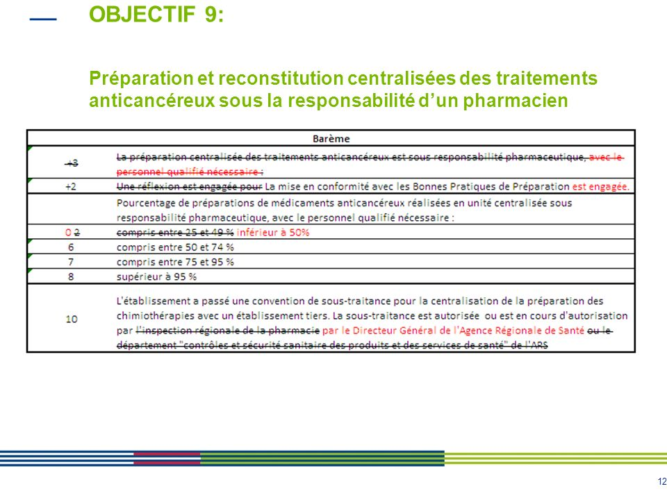 12 OBJECTIF 9: Préparation et reconstitution centralisées des traitements anticancéreux sous la responsabilité dun pharmacien