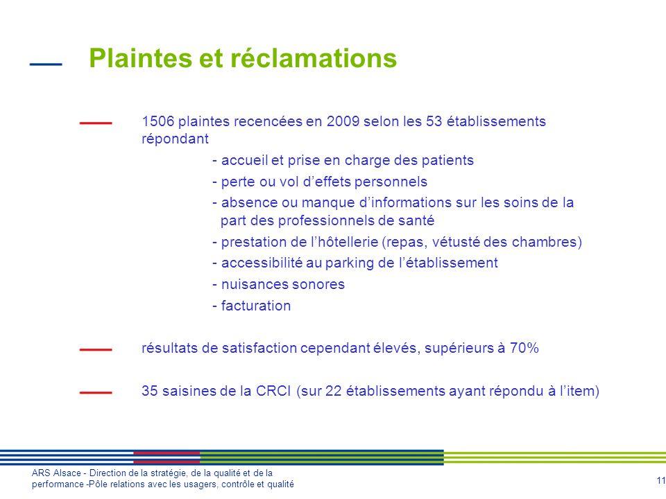 11 ARS Alsace - Direction de la stratégie, de la qualité et de la performance -Pôle relations avec les usagers, contrôle et qualité Plaintes et réclam