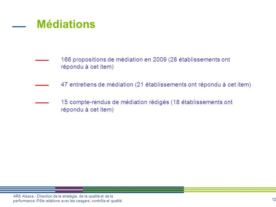 12 ARS Alsace - Direction de la stratégie, de la qualité et de la performance -Pôle relations avec les usagers, contrôle et qualité Médiations 166 pro