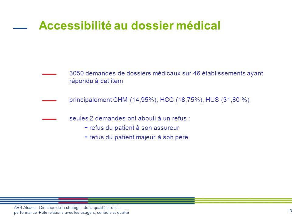 13 ARS Alsace - Direction de la stratégie, de la qualité et de la performance -Pôle relations avec les usagers, contrôle et qualité Accessibilité au d