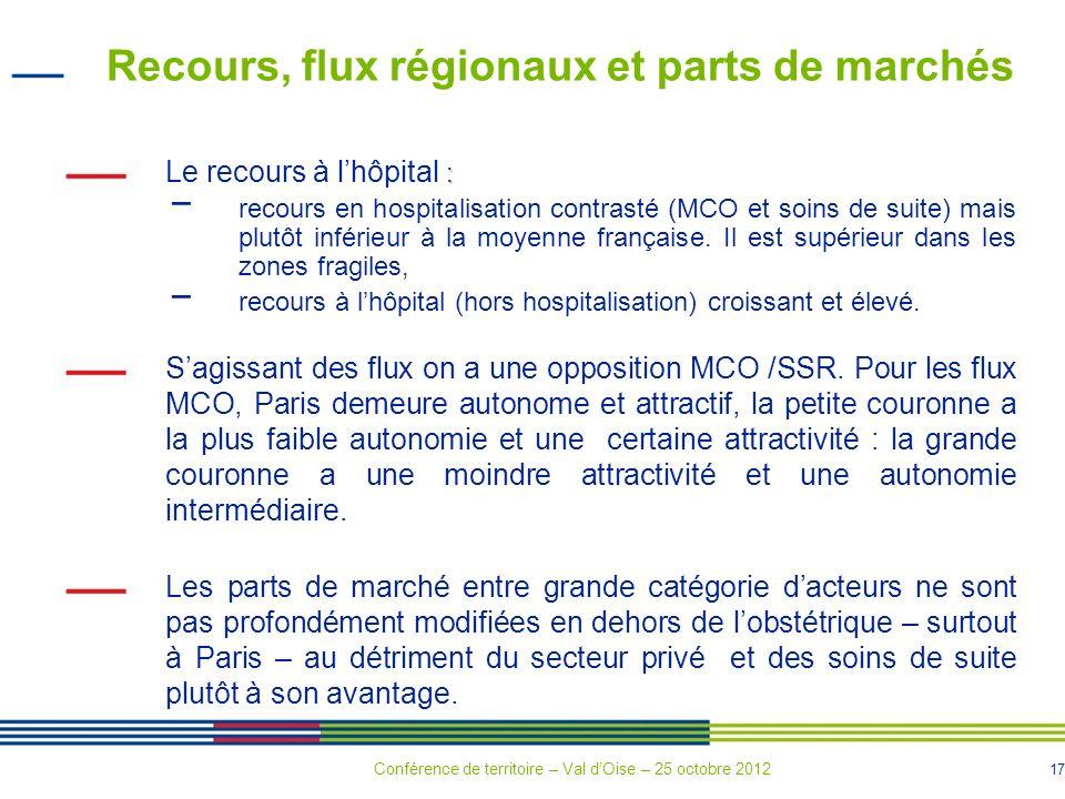 17 Recours, flux régionaux et parts de marchés : Le recours à lhôpital : recours en hospitalisation contrasté (MCO et soins de suite) mais plutôt inférieur à la moyenne française.