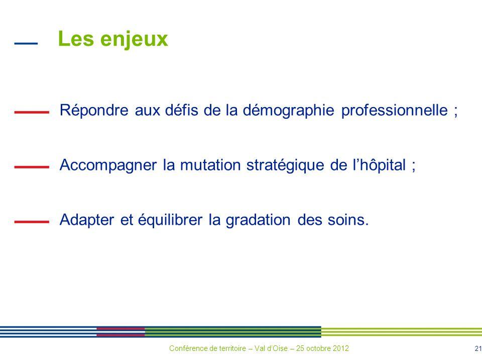 21 Les enjeux Répondre aux défis de la démographie professionnelle ; Accompagner la mutation stratégique de lhôpital ; Adapter et équilibrer la gradation des soins.