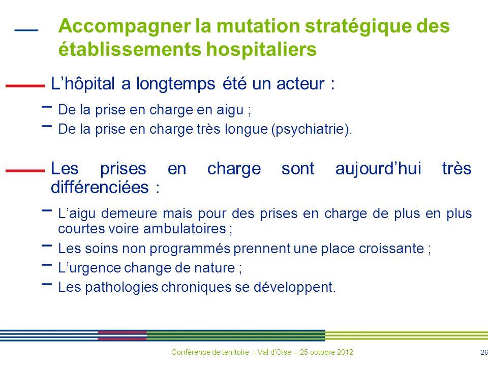 26 Accompagner la mutation stratégique des établissements hospitaliers Lhôpital a longtemps été un acteur : De la prise en charge en aigu ; De la prise en charge très longue (psychiatrie).