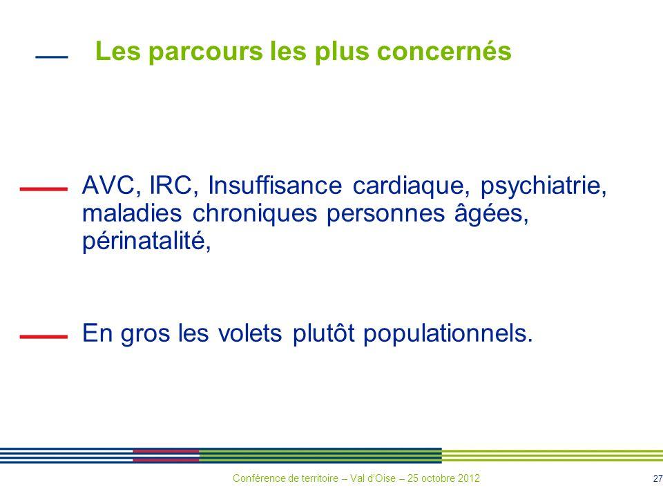 27 Les parcours les plus concernés AVC, IRC, Insuffisance cardiaque, psychiatrie, maladies chroniques personnes âgées, périnatalité, En gros les volets plutôt populationnels.