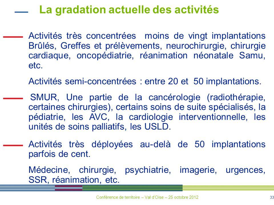 33 La gradation actuelle des activités Activités très concentrées moins de vingt implantations Brûlés, Greffes et prélèvements, neurochirurgie, chirurgie cardiaque, oncopédiatrie, réanimation néonatale Samu, etc.