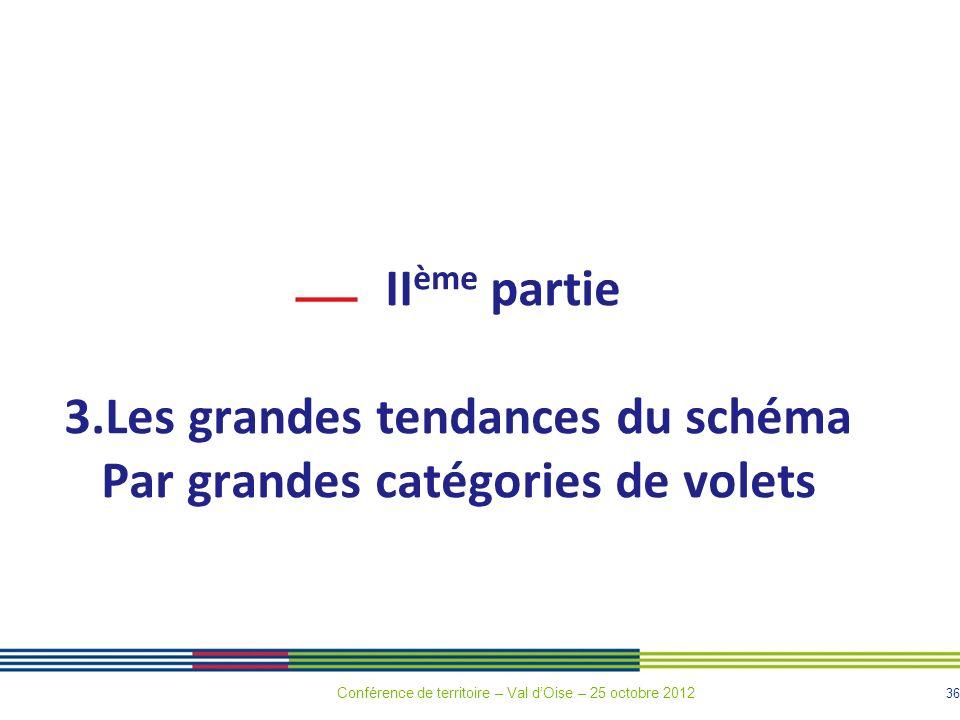 36 II ème partie 3.Les grandes tendances du schéma Par grandes catégories de volets Conférence de territoire – Val dOise – 25 octobre 2012