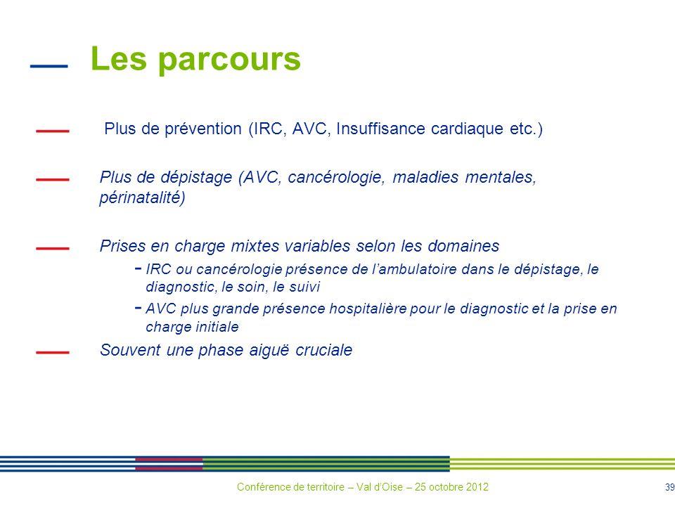 39 Les parcours Plus de prévention (IRC, AVC, Insuffisance cardiaque etc.) Plus de dépistage (AVC, cancérologie, maladies mentales, périnatalité) Prises en charge mixtes variables selon les domaines - IRC ou cancérologie présence de lambulatoire dans le dépistage, le diagnostic, le soin, le suivi - AVC plus grande présence hospitalière pour le diagnostic et la prise en charge initiale Souvent une phase aiguë cruciale Conférence de territoire – Val dOise – 25 octobre 2012
