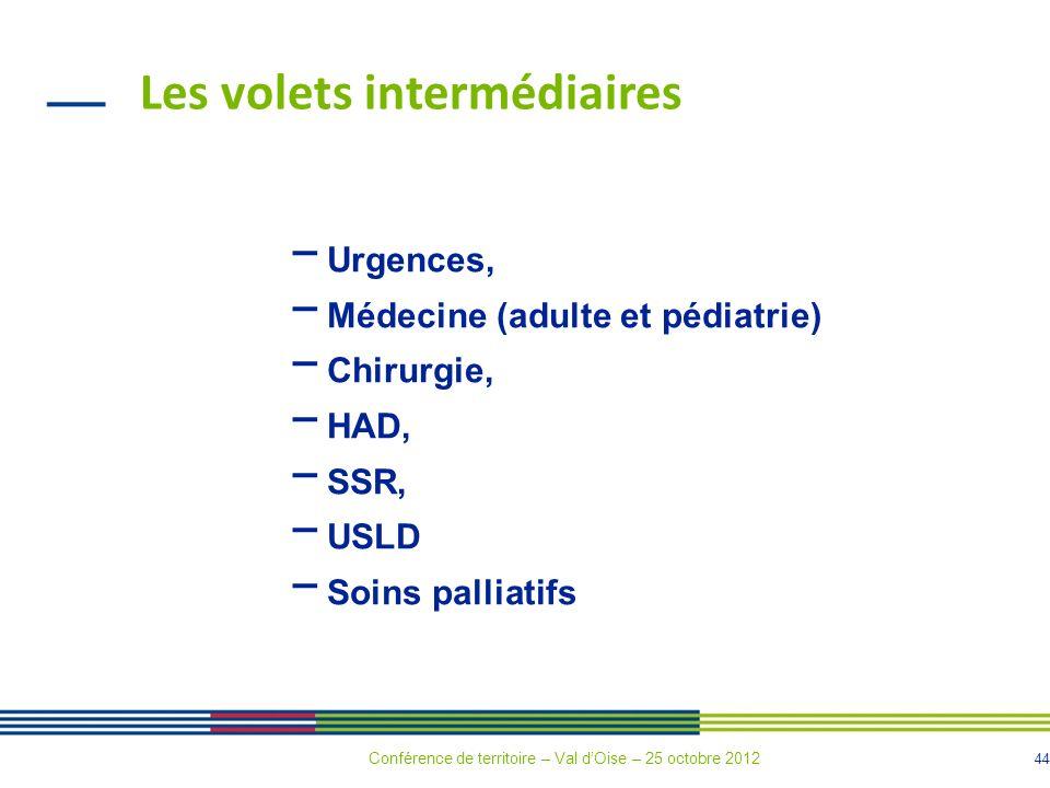 44 Les volets intermédiaires Urgences, Médecine (adulte et pédiatrie) Chirurgie, HAD, SSR, USLD Soins palliatifs Conférence de territoire – Val dOise – 25 octobre 2012