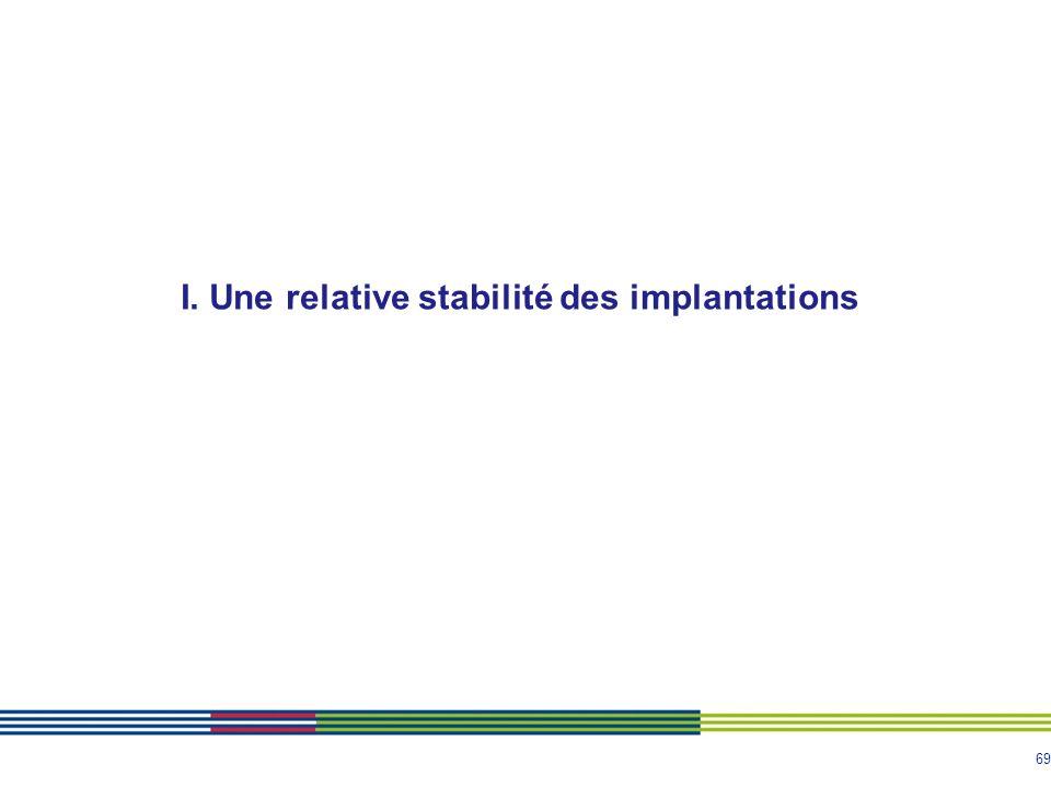 69 I. Une relative stabilité des implantations