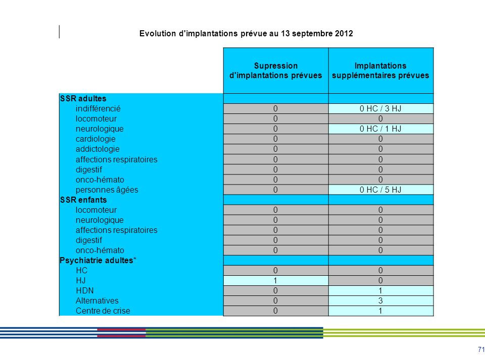 71 Evolution d implantations prévue au 13 septembre 2012 Supression d implantations prévues Implantations supplémentaires prévues SSR adultes indifférencié00 HC / 3 HJ locomoteur00 neurologique00 HC / 1 HJ cardiologie00 addictologie00 affections respiratoires00 digestif00 onco-hémato00 personnes âgées00 HC / 5 HJ SSR enfants locomoteur00 neurologique00 affections respiratoires00 digestif00 onco-hémato00 Psychiatrie adultes* HC00 HJ10 HDN01 Alternatives03 Centre de crise01
