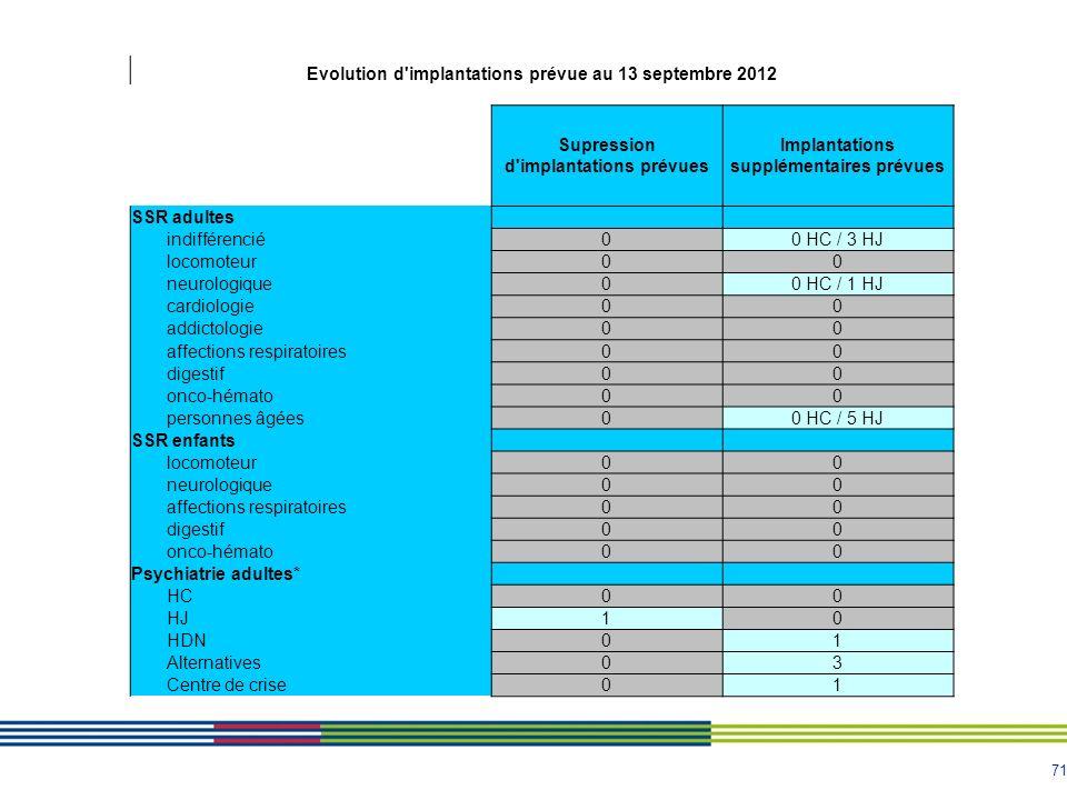71 Evolution d'implantations prévue au 13 septembre 2012 Supression d'implantations prévues Implantations supplémentaires prévues SSR adultes indiffér