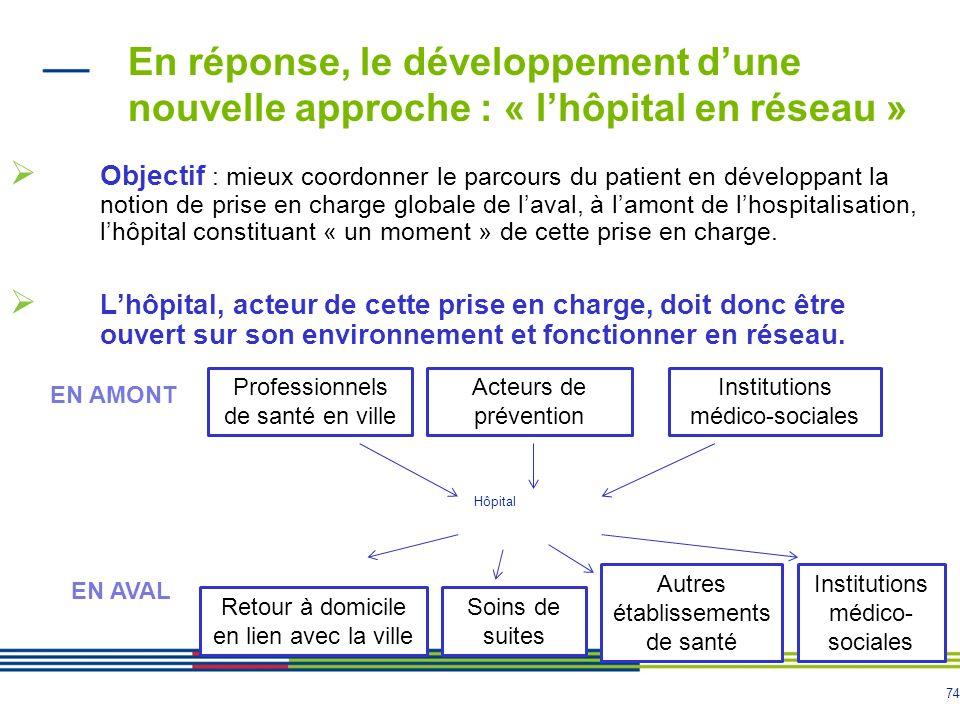 74 En réponse, le développement dune nouvelle approche : « lhôpital en réseau » Objectif : mieux coordonner le parcours du patient en développant la notion de prise en charge globale de laval, à lamont de lhospitalisation, lhôpital constituant « un moment » de cette prise en charge.