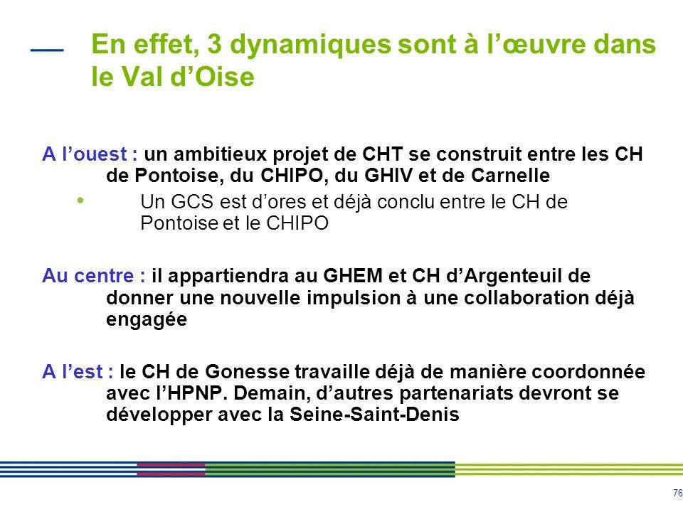 76 En effet, 3 dynamiques sont à lœuvre dans le Val dOise A louest : un ambitieux projet de CHT se construit entre les CH de Pontoise, du CHIPO, du GHIV et de Carnelle Un GCS est dores et déjà conclu entre le CH de Pontoise et le CHIPO Au centre : il appartiendra au GHEM et CH dArgenteuil de donner une nouvelle impulsion à une collaboration déjà engagée A lest : le CH de Gonesse travaille déjà de manière coordonnée avec lHPNP.