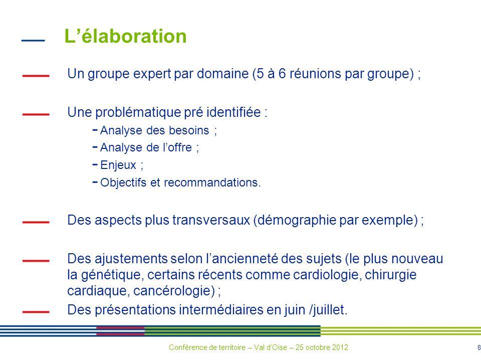 8 Lélaboration Un groupe expert par domaine (5 à 6 réunions par groupe) ; Une problématique pré identifiée : - Analyse des besoins ; - Analyse de loffre ; - Enjeux ; - Objectifs et recommandations.